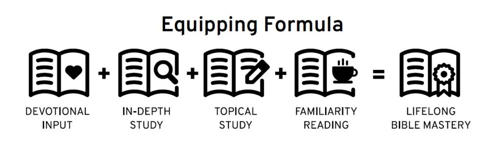 Equipping Formula